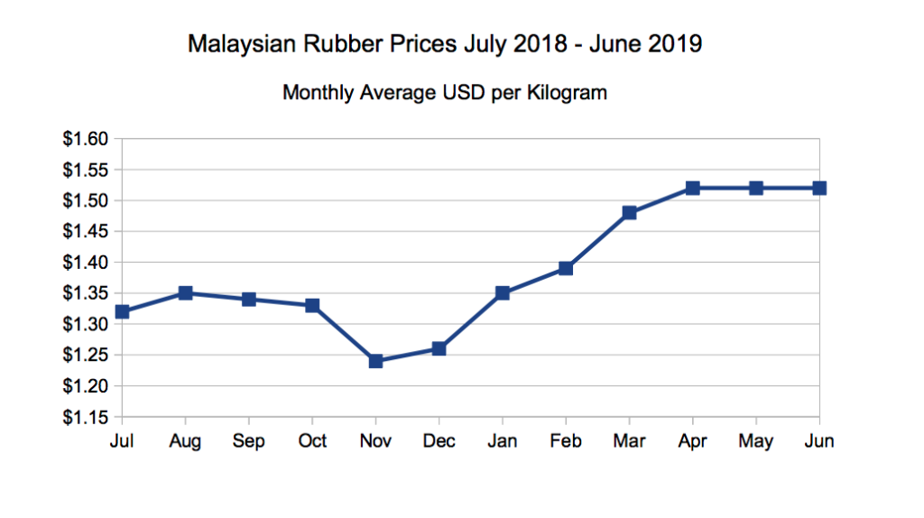 Chart of Malaysian rubber prices